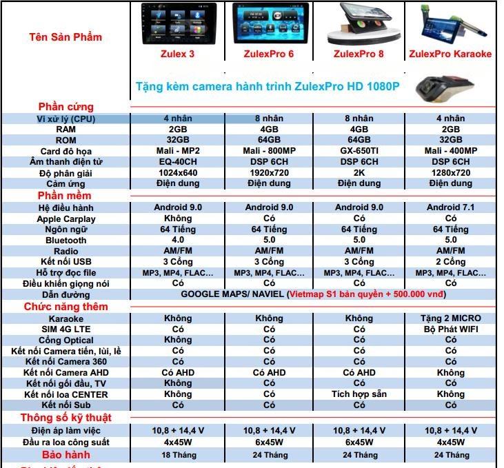 Thông số kĩ thuật màn hình Zulex Thái Lan